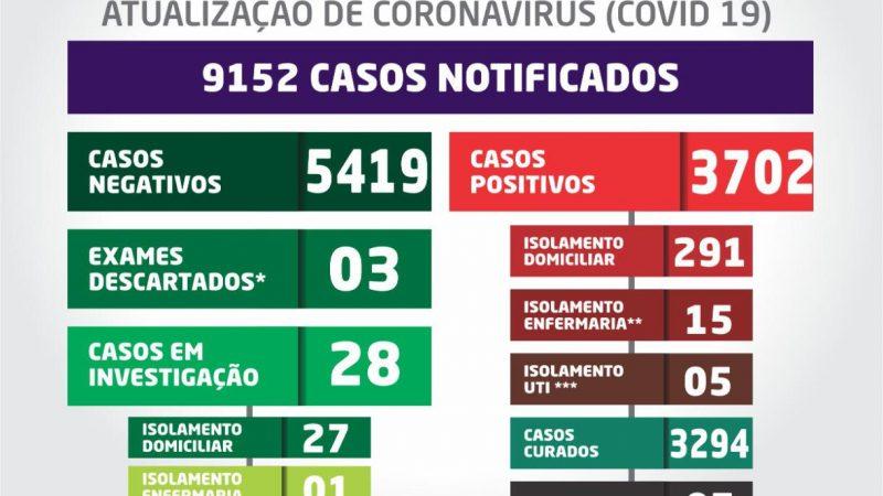 Santa Fé do Sul confirma nesta segunda-feira mais três mortes por complicações da Covid-19