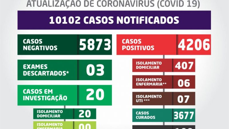 Santa Fé do Sul tem 420 pessoas em tratamento da Covid-19 e 109 morreram por complicações da doença; Veja boletim completo