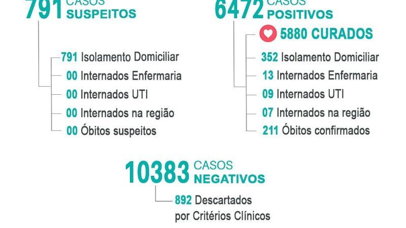 Jales tem 381 pessoas em tratamento da Covid-19 e mais quatro mortes foram registradas durante o feriado prolongado Corpus Christi